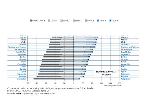 Cuplikan Persentase Kemampuan Siswa PISA 2009